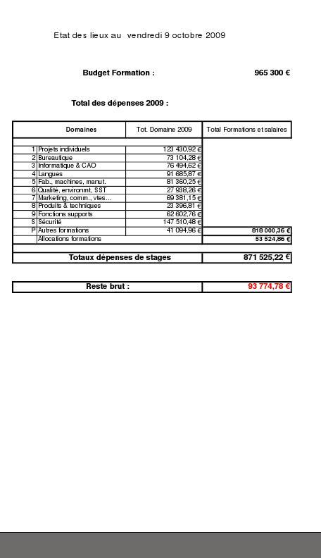 Plan de formation dépenses 2009